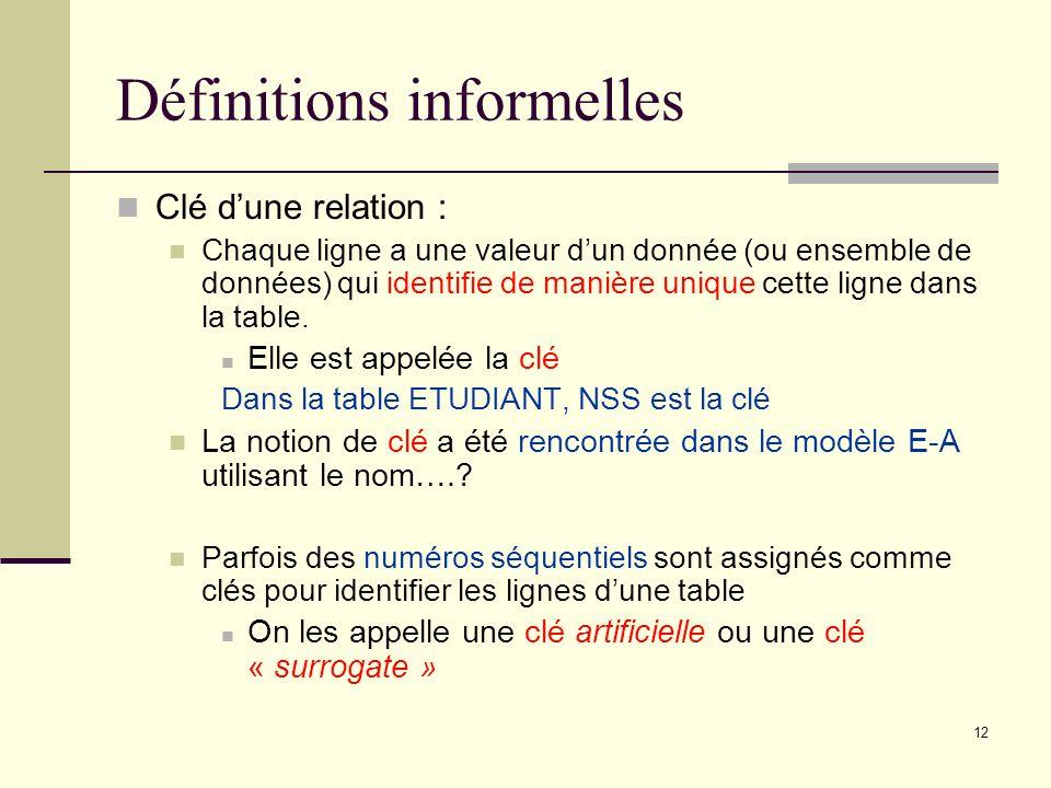 12 Définitions informelles Clé dune relation : Chaque ligne a une valeur dun donnée (ou ensemble de données) qui identifie de manière unique cette lig