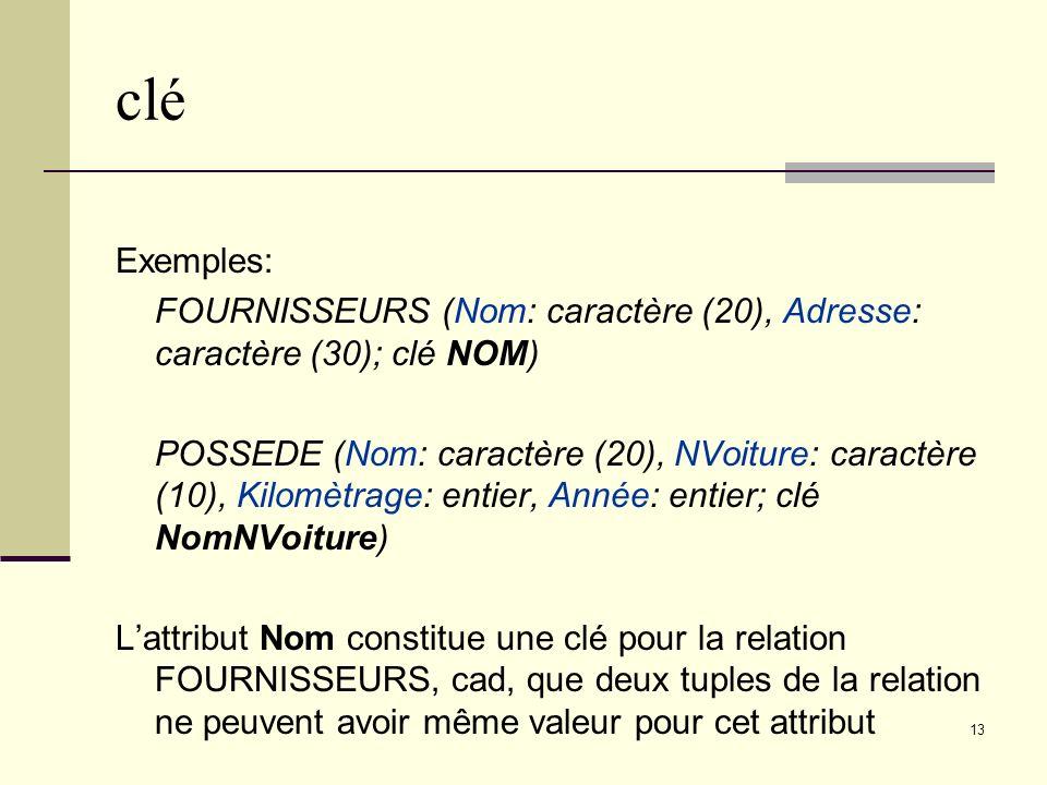 13 clé Exemples: FOURNISSEURS (Nom: caractère (20), Adresse: caractère (30); clé NOM) POSSEDE (Nom: caractère (20), NVoiture: caractère (10), Kilomètr
