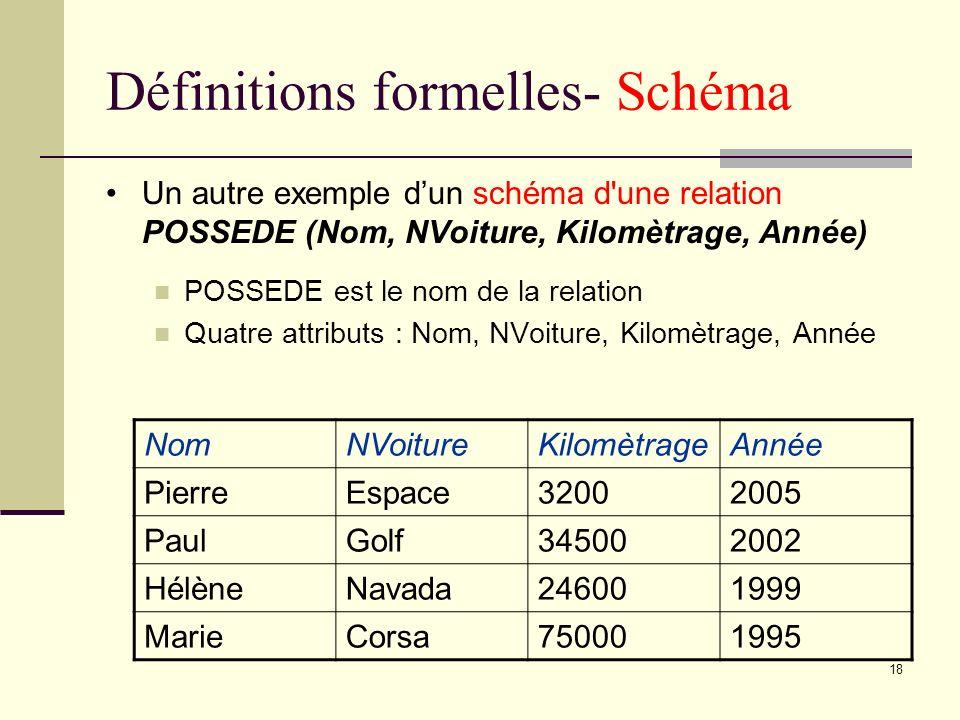18 Définitions formelles- Schéma Un autre exemple dun schéma d'une relation POSSEDE (Nom, NVoiture, Kilomètrage, Année) POSSEDE est le nom de la relat