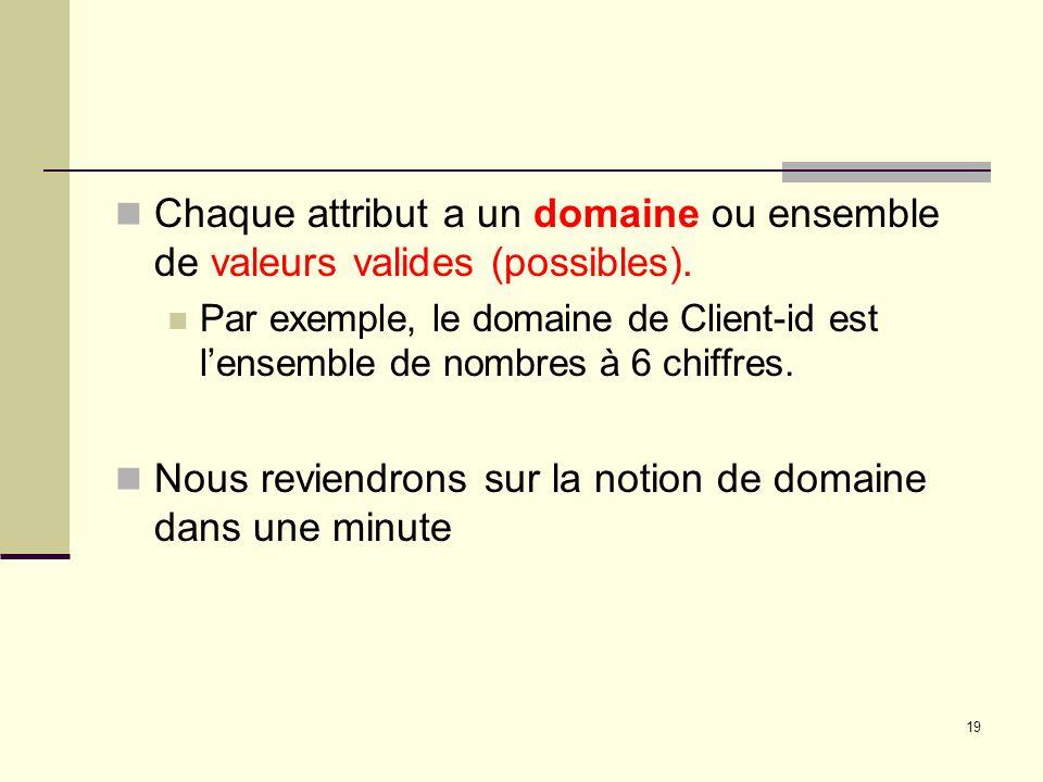 19 Chaque attribut a un domaine ou ensemble de valeurs valides (possibles). Par exemple, le domaine de Client-id est lensemble de nombres à 6 chiffres