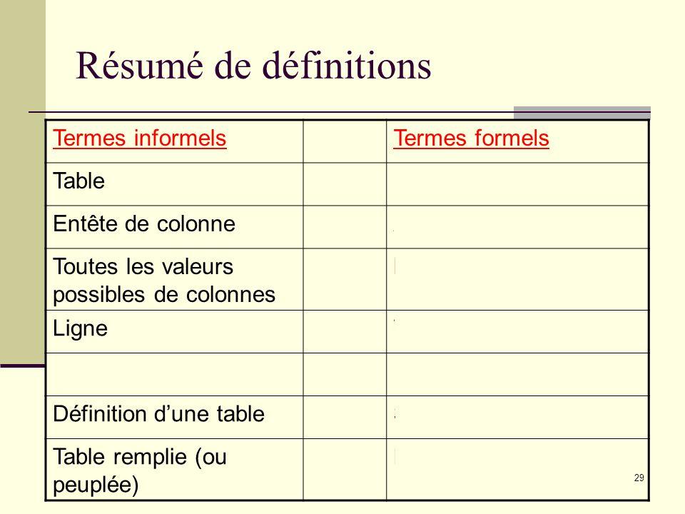29 Résumé de définitions Termes informelsTermes formels TableRelation Entête de colonneAttribut Toutes les valeurs possibles de colonnes Domaine Ligne