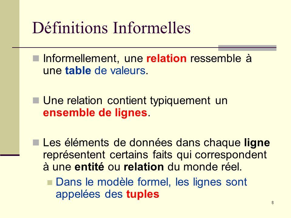 8 Définitions Informelles Informellement, une relation ressemble à une table de valeurs. Une relation contient typiquement un ensemble de lignes. Les