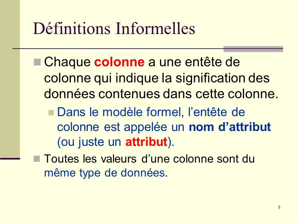 9 Définitions Informelles Chaque colonne a une entête de colonne qui indique la signification des données contenues dans cette colonne. Dans le modèle