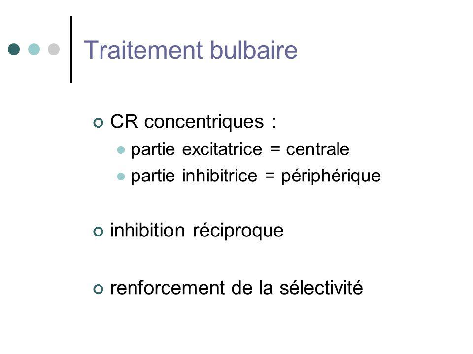 Traitement bulbaire CR concentriques : partie excitatrice = centrale partie inhibitrice = périphérique inhibition réciproque renforcement de la sélect
