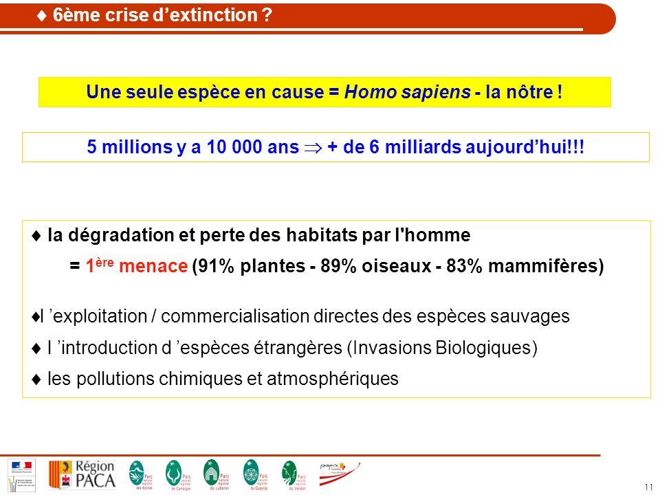 11 la dégradation et perte des habitats par l'homme = 1 ère menace (91% plantes - 89% oiseaux - 83% mammifères) l exploitation / commercialisation dir