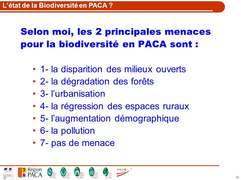16 Selon moi, les 2 principales menaces pour la biodiversité en PACA sont : 1- la disparition des milieux ouverts 2- la dégradation des forêts 3- lurb