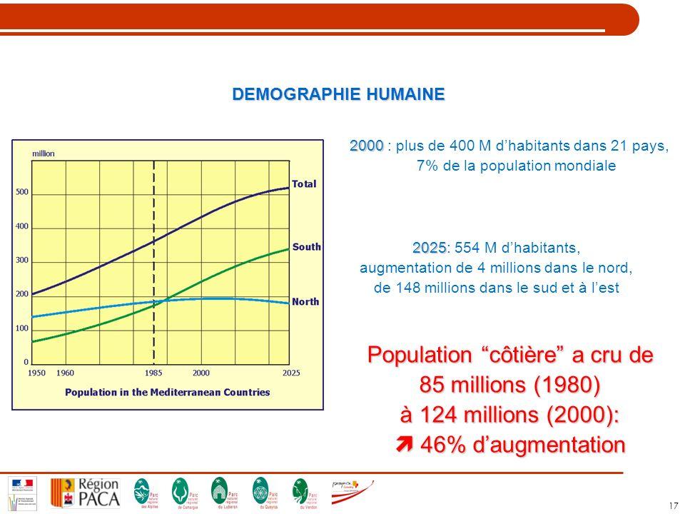 17 DEMOGRAPHIE HUMAINE 2000 2000 : plus de 400 M dhabitants dans 21 pays, 7% de la population mondiale 2025 2025: 554 M dhabitants, augmentation de 4