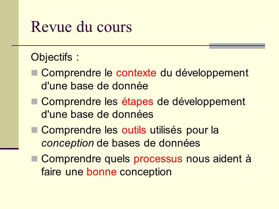 Revue du cours Objectifs : Comprendre le contexte du développement d'une base de donnée Comprendre les étapes de développement d'une base de données C