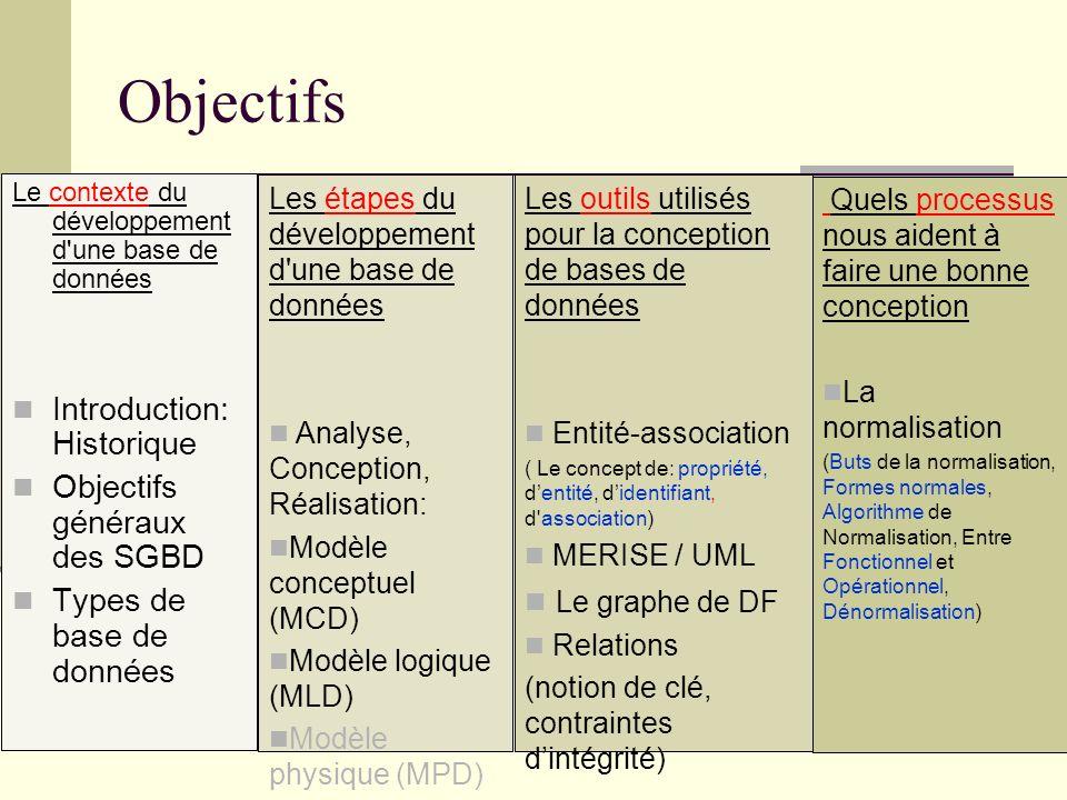 Objectifs Le contexte du développement d'une base de données Introduction: Historique Objectifs généraux des SGBD Types de base de données Les étapes