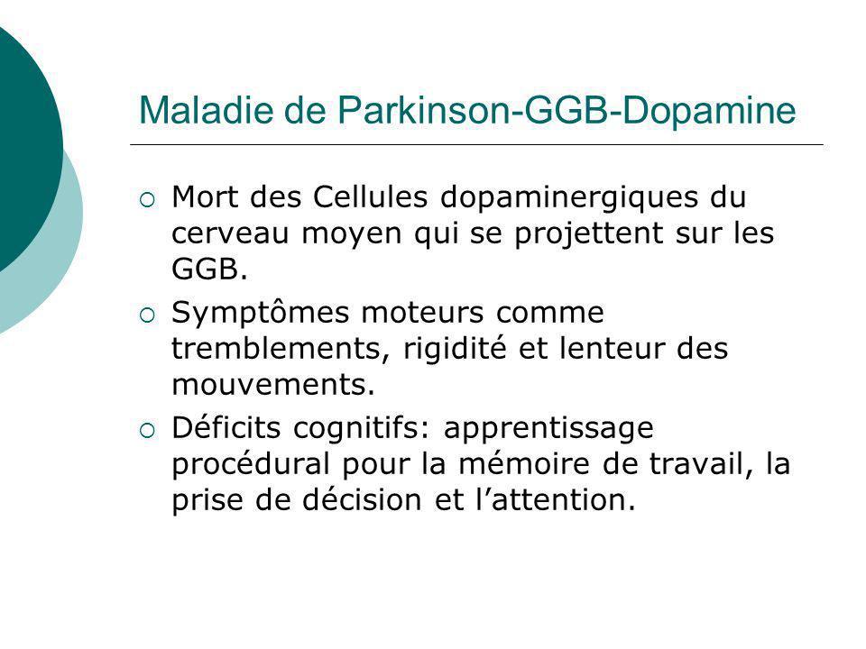 Maladie de Parkinson-GGB-Dopamine Mort des Cellules dopaminergiques du cerveau moyen qui se projettent sur les GGB. Symptômes moteurs comme tremblemen