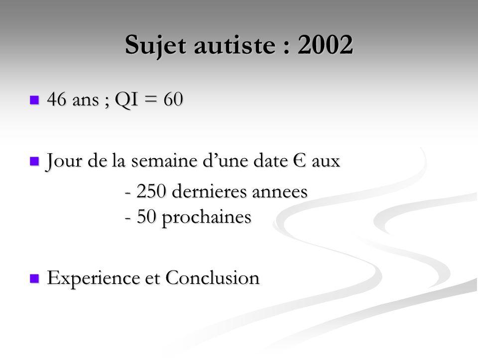 Sujet autiste : 2002 46 ans ; QI = 60 46 ans ; QI = 60 Jour de la semaine dune date Є aux Jour de la semaine dune date Є aux - 250 dernieres annees - 50 prochaines Experience et Conclusion Experience et Conclusion