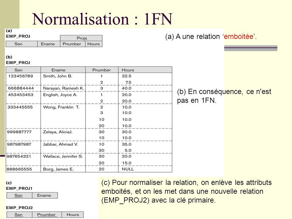Normalisation : 1FN (a) A une relation emboitée. (b) En conséquence, ce n'est pas en 1FN. (c) Pour normaliser la relation, on enlève les attributs emb