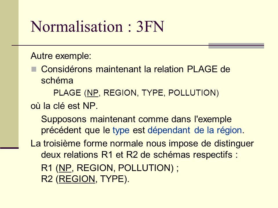 Normalisation : 3FN Autre exemple: Considérons maintenant la relation PLAGE de schéma PLAGE (NP, REGION, TYPE, POLLUTION) où la clé est NP. Supposons