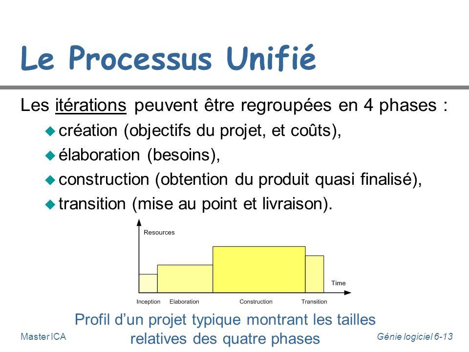 Génie logiciel 6-12Master ICA Le Processus Unifié n Le Processus Unifié est : u guidé par les use-cases, u centré sur l'architecture, u itératif et in