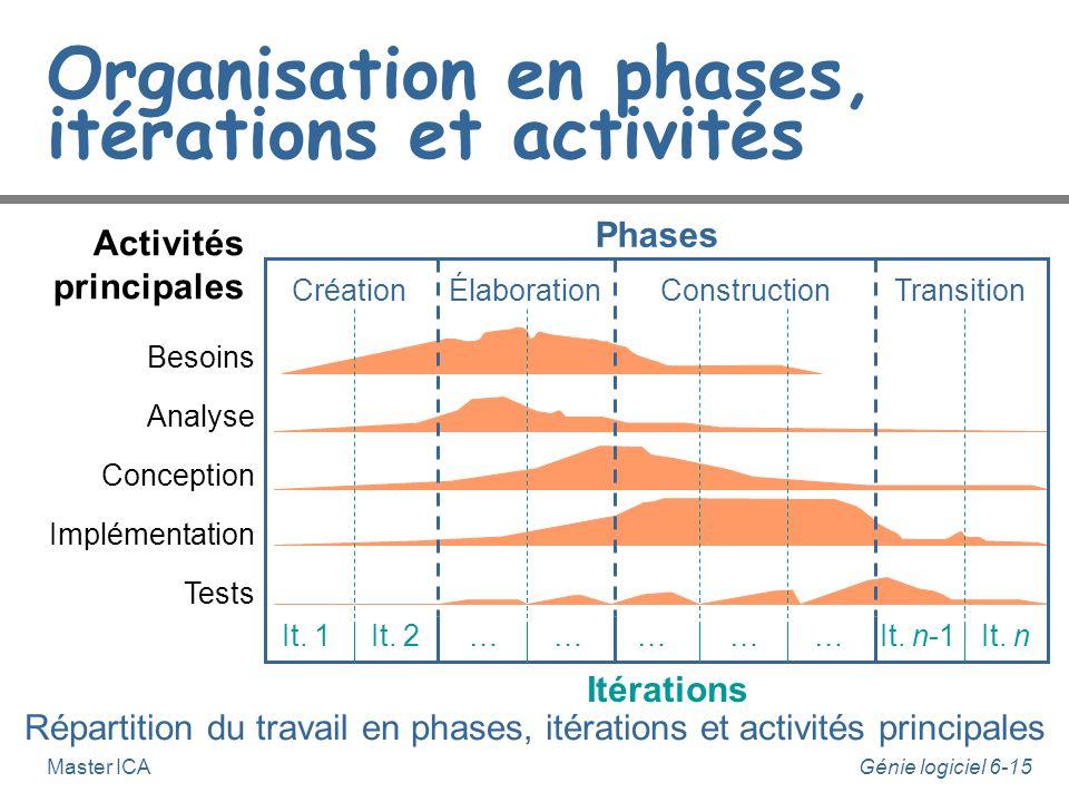Génie logiciel 6-14Master ICA Le Processus Unifié n Chaque itération consiste à enchaîner 5 activités principales : u Besoins, u Analyse, u Conception