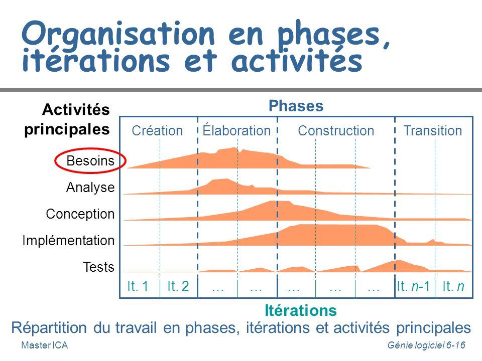 Génie logiciel 6-15Master ICA Organisation en phases, itérations et activités Répartition du travail en phases, itérations et activités principales Be
