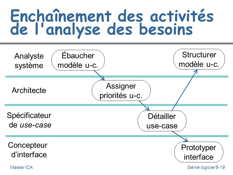 Génie logiciel 6-18Master ICA Activités de l'analyse des besoins n L'analyse des besoins regroupe les activités suivantes : u établir une ébauche du m