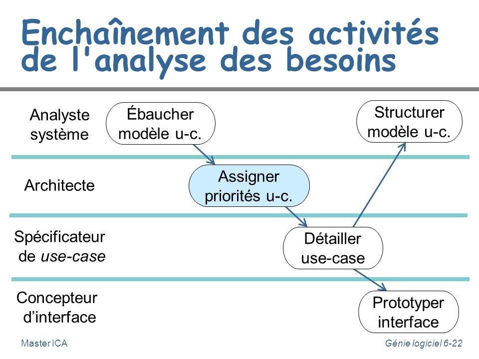 Génie logiciel 6-21Master ICA Ébauche du modèle des use-cases n L'analyste système est responsable de cette activité. n A partir notamment de la liste