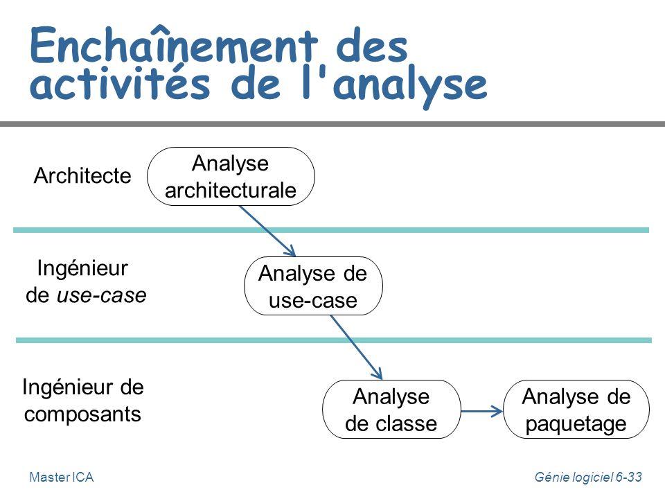 Génie logiciel 6-32Master ICA Activités de l'analyse n L'analyse regroupe les activités suivantes : u analyse architecturale, u analyse de use-case, u