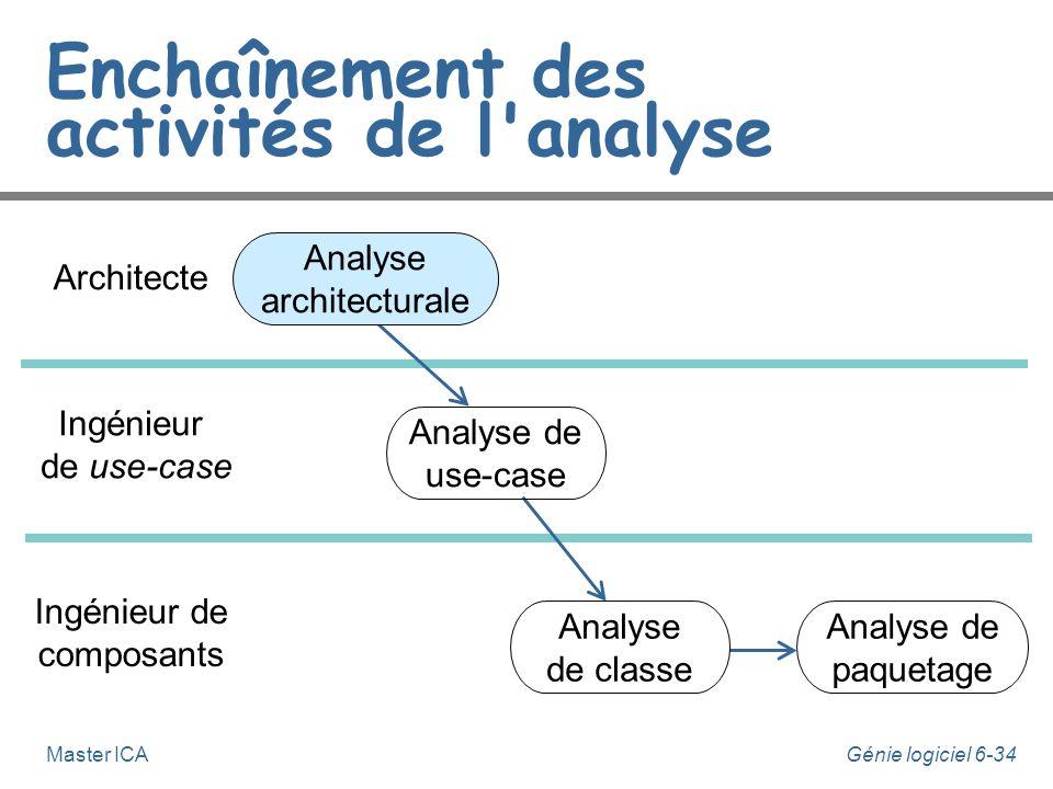Génie logiciel 6-33Master ICA Enchaînement des activités de l'analyse Architecte Ingénieur de composants Ingénieur de use-case Analyse architecturale