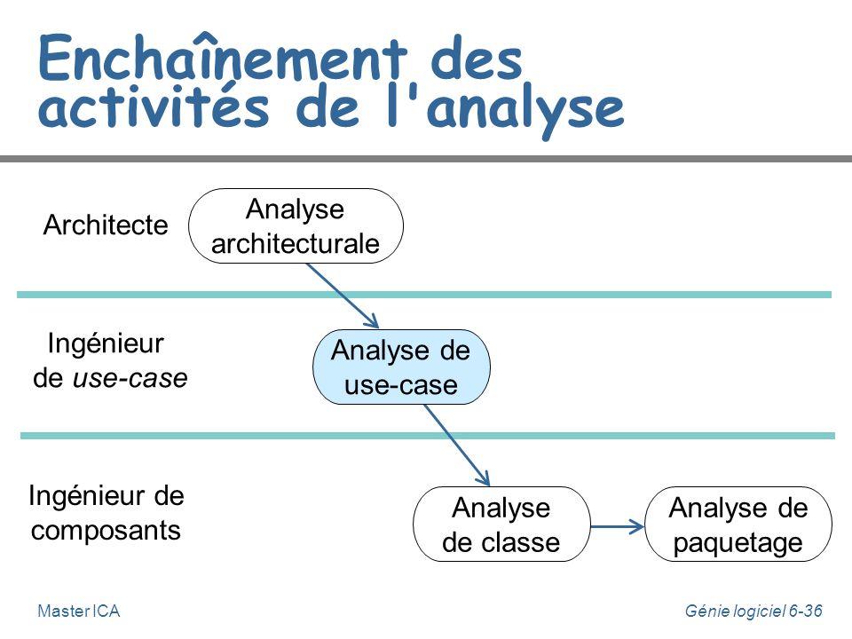 Génie logiciel 6-35Master ICA Analyse architecturale n Cette activité est sous la responsabilité de l'architecte. n A partir du modèle des use-cases,