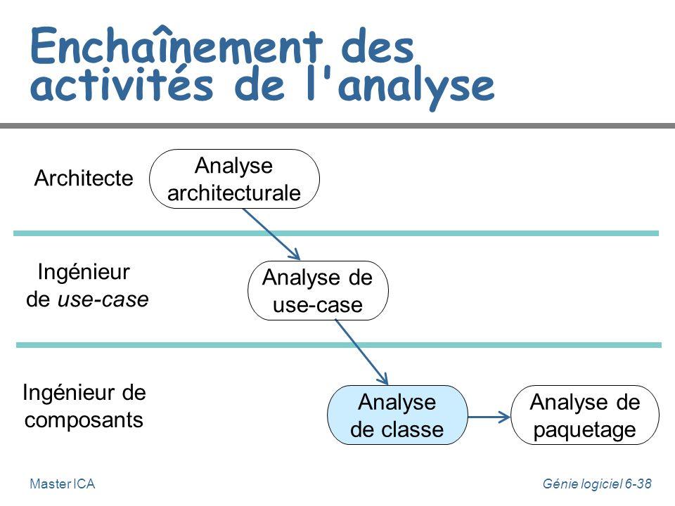 Génie logiciel 6-37Master ICA Analyse de use-case n Cette activité fait suite à l'analyse architecturale, elle est effectuée par un ingénieur de use-c