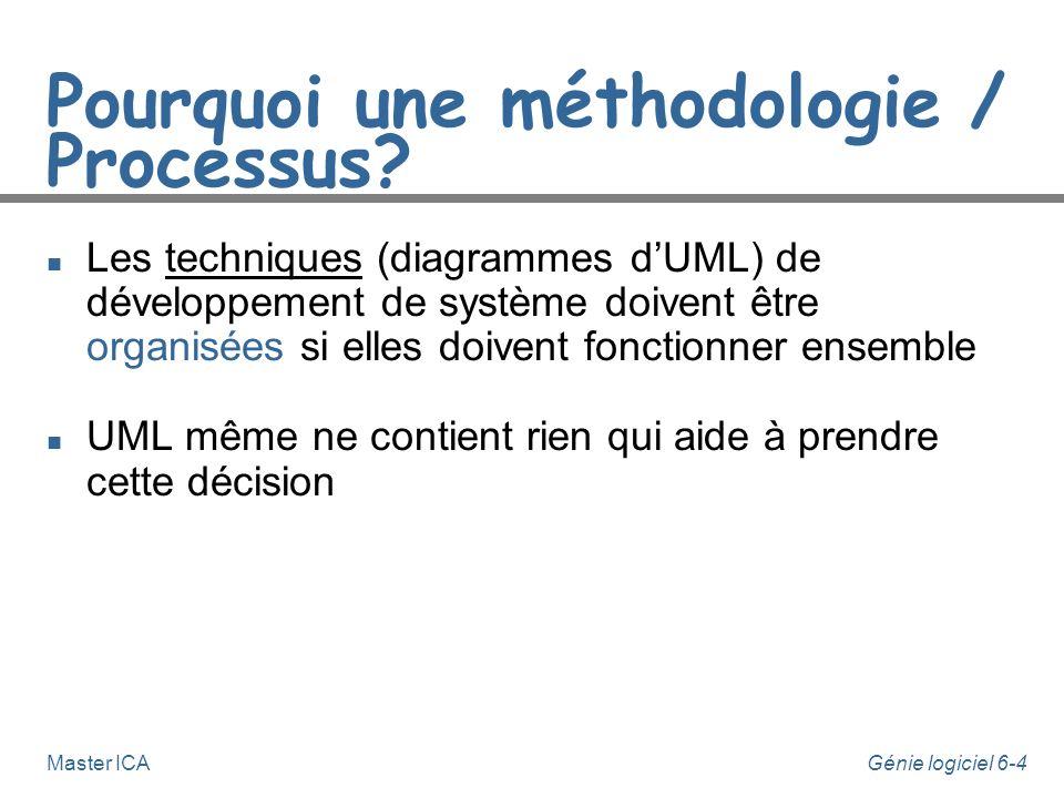 Génie logiciel 6-14Master ICA Le Processus Unifié n Chaque itération consiste à enchaîner 5 activités principales : u Besoins, u Analyse, u Conception, u Implémentation, u Tests.
