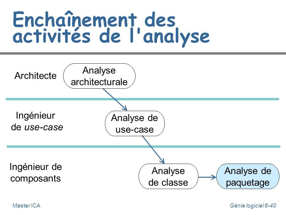 Génie logiciel 6-39Master ICA Analyse de classe n Cette activité succède aux analyses de use-cases, elle est effectuée par un ingénieur de composants.