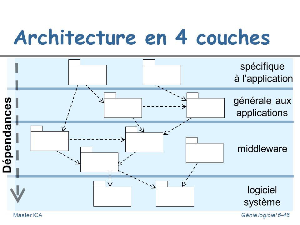 Génie logiciel 6-47Master ICA Conception architecturale n L'architecte assume la responsabilité de cette activité. n À partir notamment du modèle des