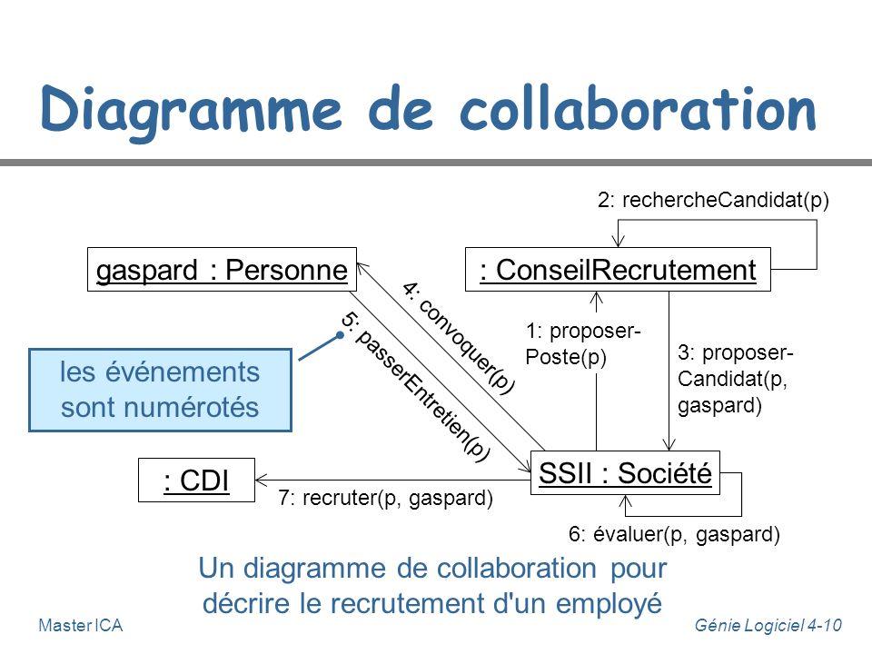 Génie Logiciel 4-10Master ICA Diagramme de collaboration gaspard : Personne: ConseilRecrutement SSII : Société : CDI Un diagramme de collaboration pou