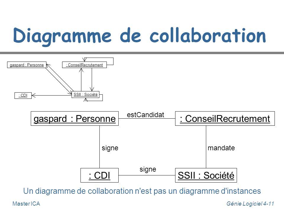 Génie Logiciel 4-11Master ICA Diagramme de collaboration Un diagramme de collaboration n'est pas un diagramme d'instances gaspard : Personne: ConseilR