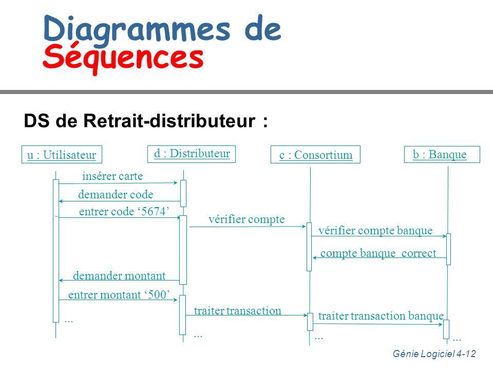 Génie Logiciel 4-12 Diagrammes de Séquences DS de Retrait-distributeur : insérer carte demander code entrer code 5674 vérifier compte vérifier compte