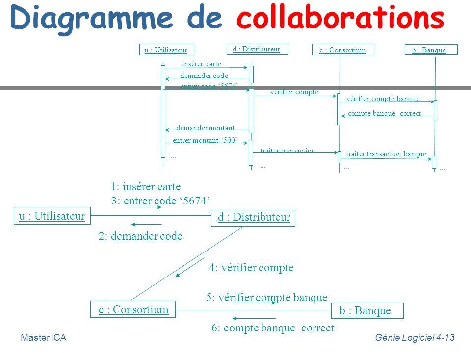 Génie Logiciel 4-13Master ICA Diagramme de collaborations u : Utilisateur d : Distributeur c : Consortium b : Banque 1: insérer carte 2: demander code
