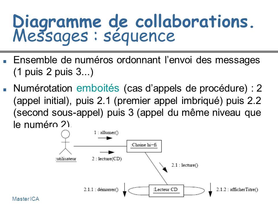 Génie Logiciel 4-14Master ICA Diagramme de collaborations. Messages : séquence n Ensemble de numéros ordonnant lenvoi des messages (1 puis 2 puis 3...