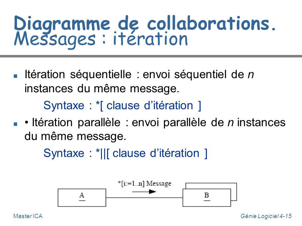 Génie Logiciel 4-15Master ICA Diagramme de collaborations. Messages : itération n Itération séquentielle : envoi séquentiel de n instances du même mes