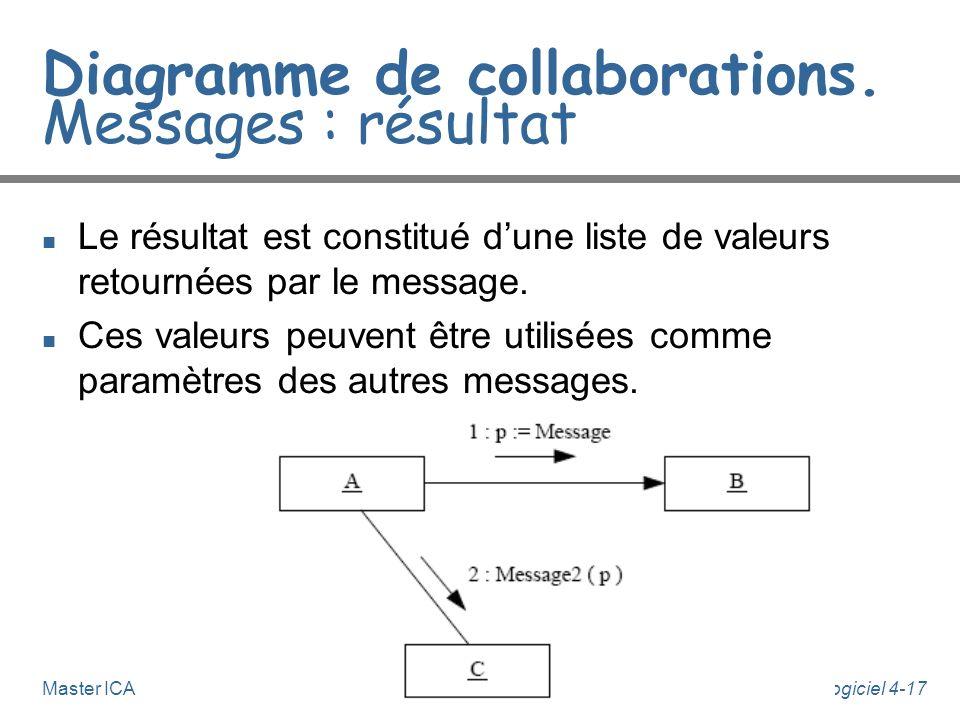 Génie Logiciel 4-17Master ICA Diagramme de collaborations. Messages : résultat n Le résultat est constitué dune liste de valeurs retournées par le mes
