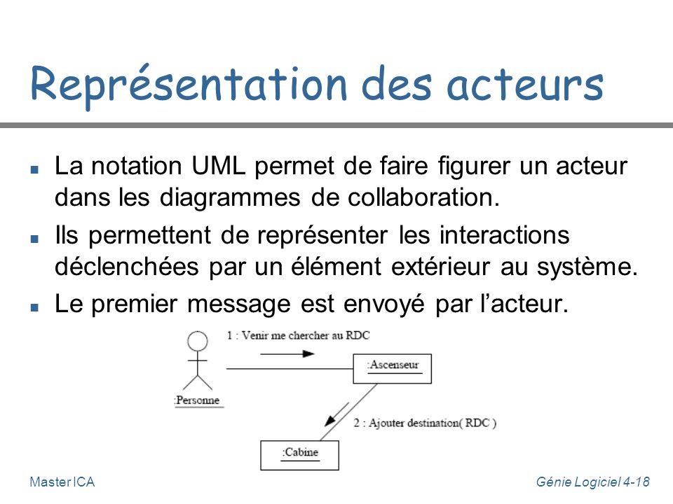 Génie Logiciel 4-18Master ICA Représentation des acteurs n La notation UML permet de faire figurer un acteur dans les diagrammes de collaboration. n I
