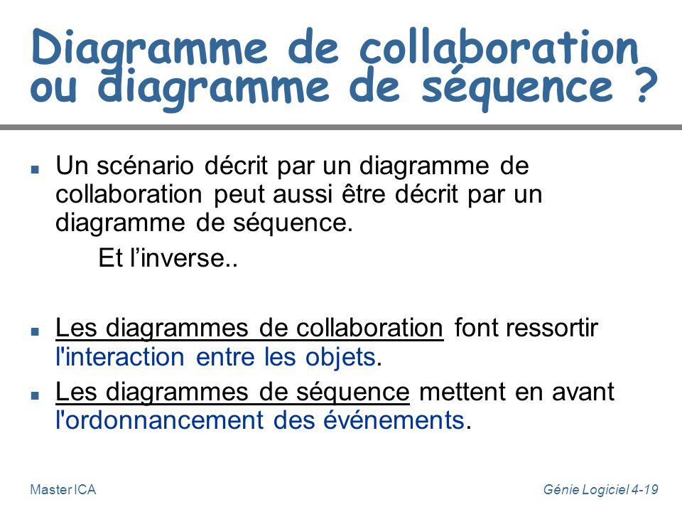Génie Logiciel 4-19Master ICA Diagramme de collaboration ou diagramme de séquence ? n Un scénario décrit par un diagramme de collaboration peut aussi