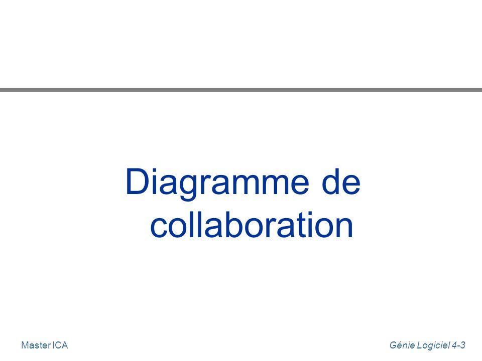 Génie Logiciel 4-4Master ICA Diagramme de collaboration n Contient la même information que les diagrammes de séquence.