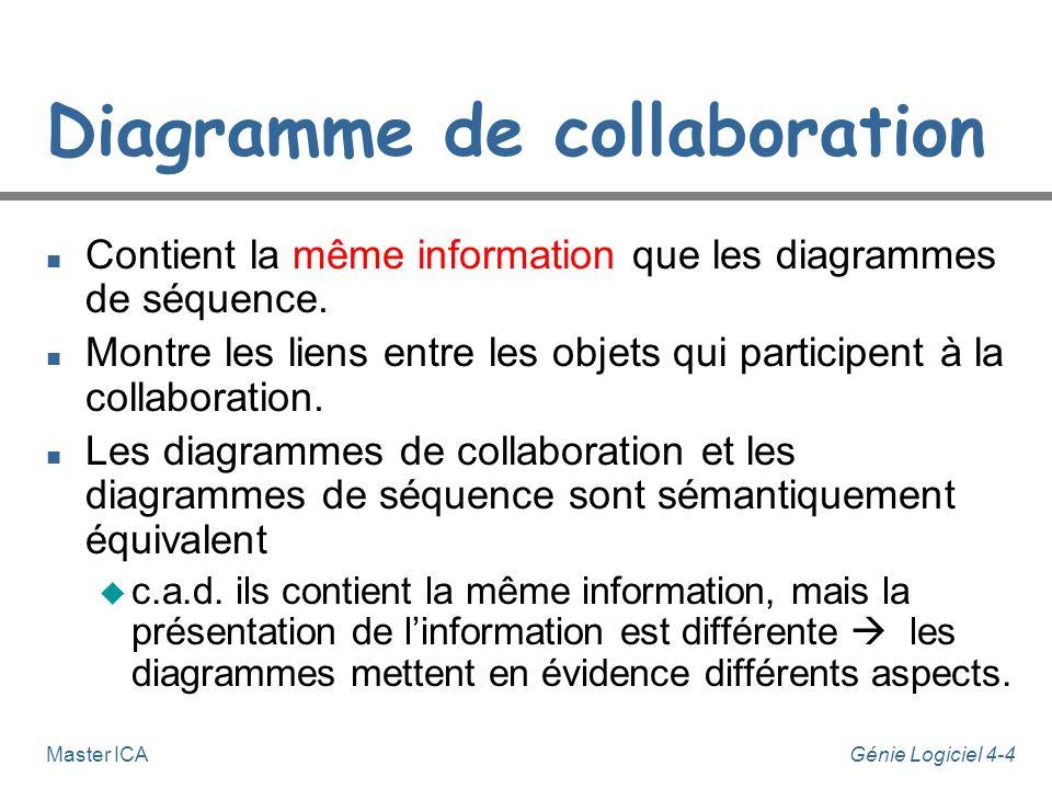 Génie Logiciel 4-4Master ICA Diagramme de collaboration n Contient la même information que les diagrammes de séquence. n Montre les liens entre les ob