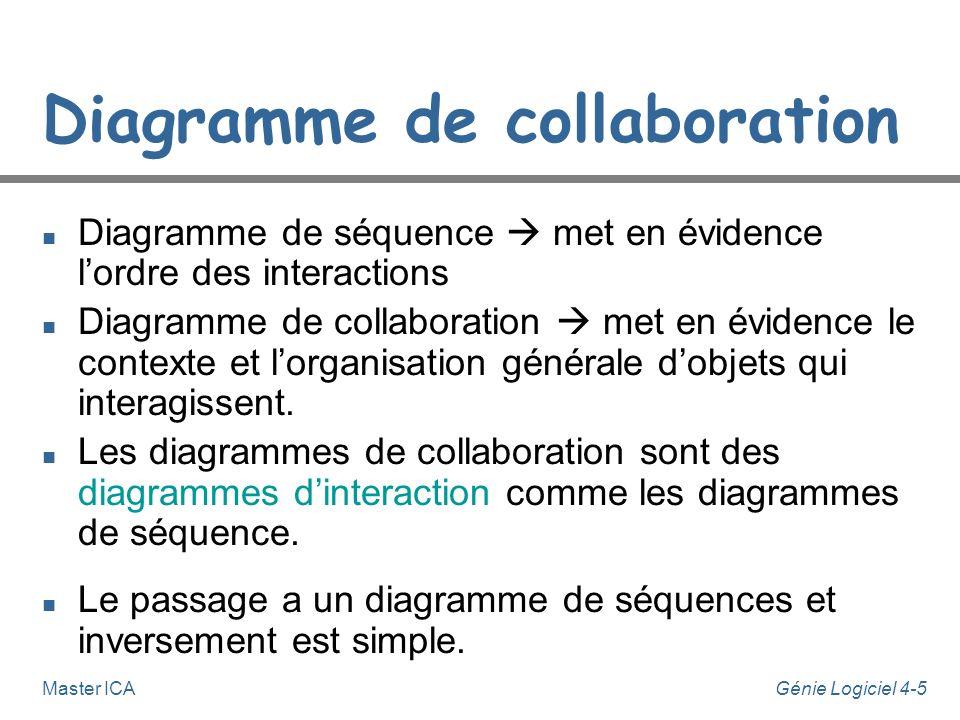 Génie Logiciel 4-5Master ICA Diagramme de collaboration n Diagramme de séquence met en évidence lordre des interactions n Diagramme de collaboration m