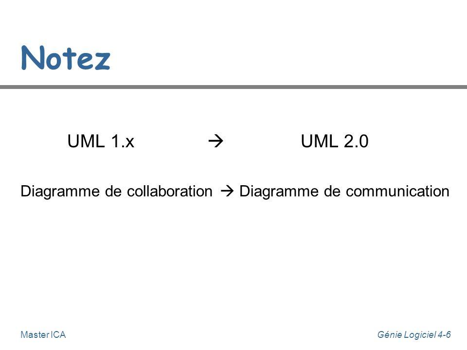 Génie Logiciel 4-6Master ICA Notez UML 1.x UML 2.0 Diagramme de collaboration Diagramme de communication
