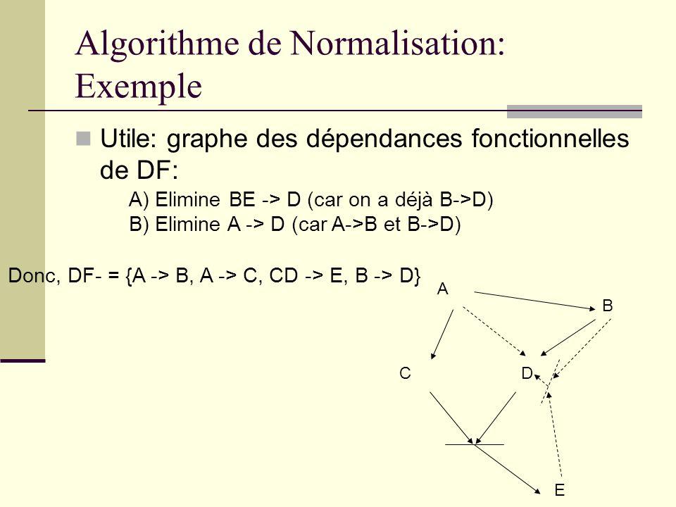 Algorithme de Normalisation: Exemple Utile: graphe des dépendances fonctionnelles de DF: A) Elimine BE -> D (car on a déjà B->D) B) Elimine A -> D (ca