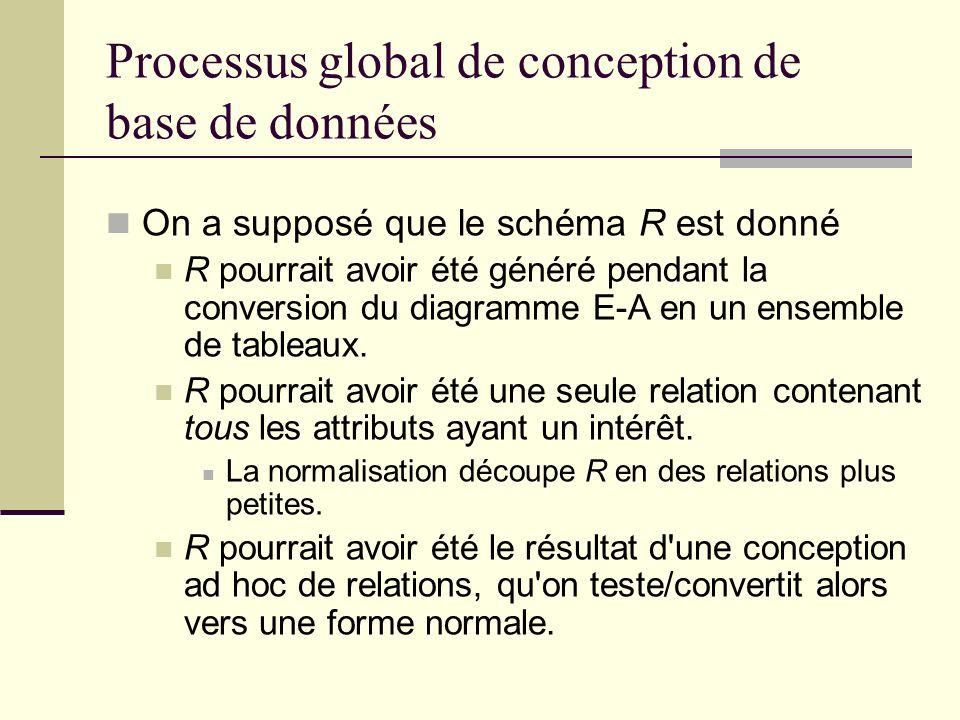 Processus global de conception de base de données On a supposé que le schéma R est donné R pourrait avoir été généré pendant la conversion du diagramm