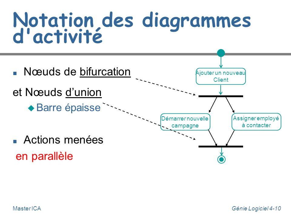 Génie Logiciel 4-10Master ICA Notation des diagrammes d'activité n Nœuds de bifurcation et Nœuds dunion u Barre épaisse n Actions menées en parallèle