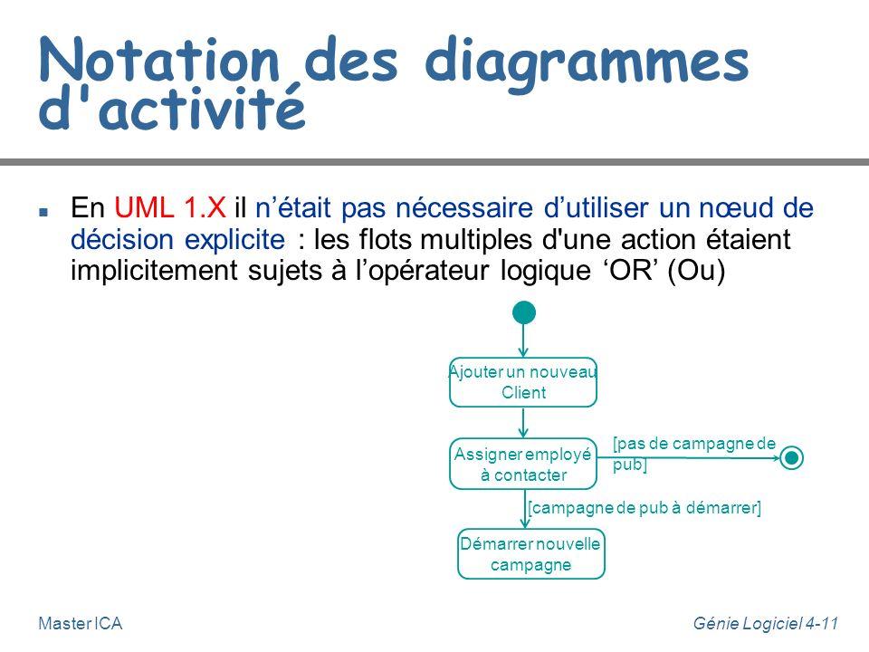 Génie Logiciel 4-11Master ICA Notation des diagrammes d'activité n En UML 1.X il nétait pas nécessaire dutiliser un nœud de décision explicite : les f
