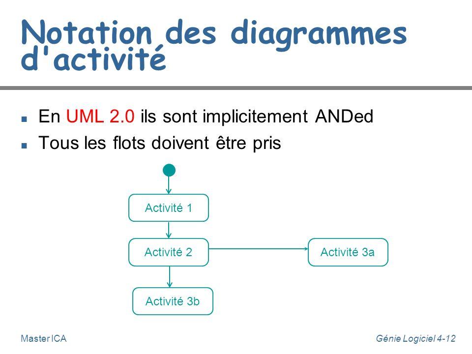 Génie Logiciel 4-12Master ICA Notation des diagrammes d'activité n En UML 2.0 ils sont implicitement ANDed n Tous les flots doivent être pris Activité