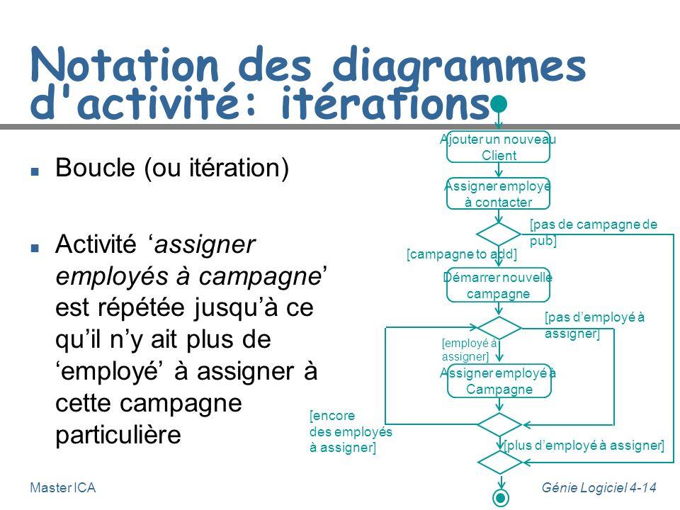Génie Logiciel 4-14Master ICA Notation des diagrammes d'activité: itérations n Boucle (ou itération) n Activité assigner employés à campagne est répét