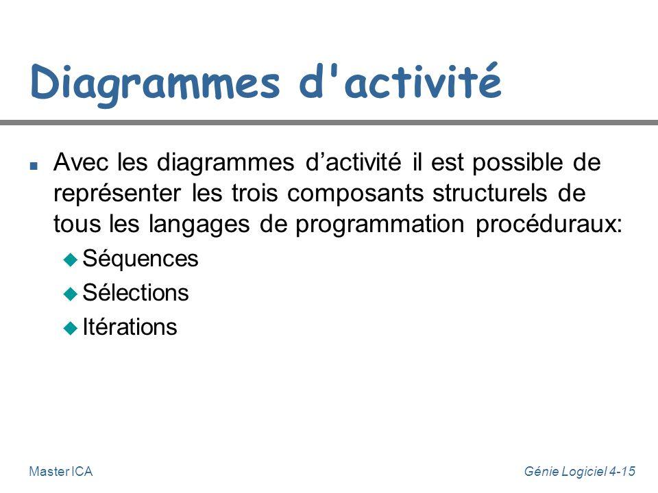 Génie Logiciel 4-15Master ICA Diagrammes d'activité n Avec les diagrammes dactivité il est possible de représenter les trois composants structurels de
