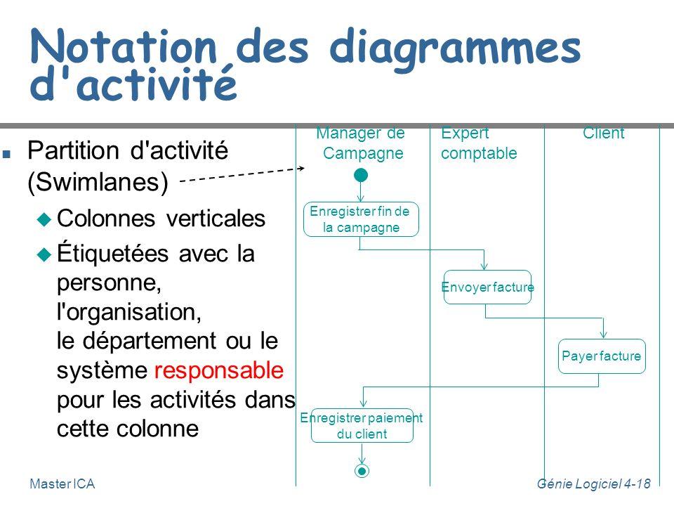 Génie Logiciel 4-18Master ICA Notation des diagrammes d'activité n Partition d'activité (Swimlanes) u Colonnes verticales u Étiquetées avec la personn